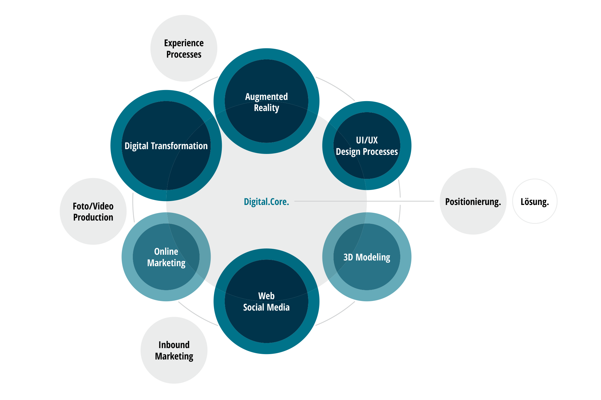 Infografik zu den Leistungen der Unit Digital. von DOMENICEAU